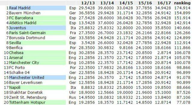 Ranking Uefa generale a squadre, domina il Real Madrid