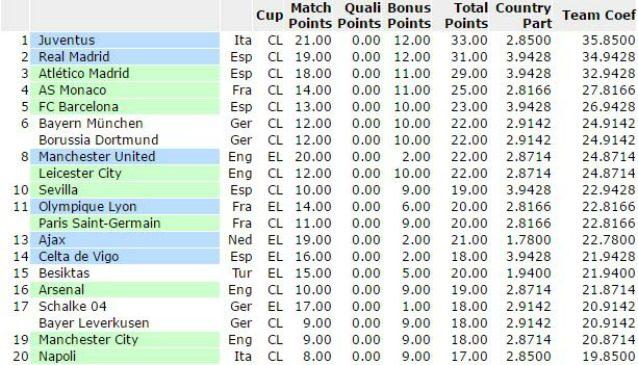 La Juventus prima nel Ranking Uefa stagionale a squadre