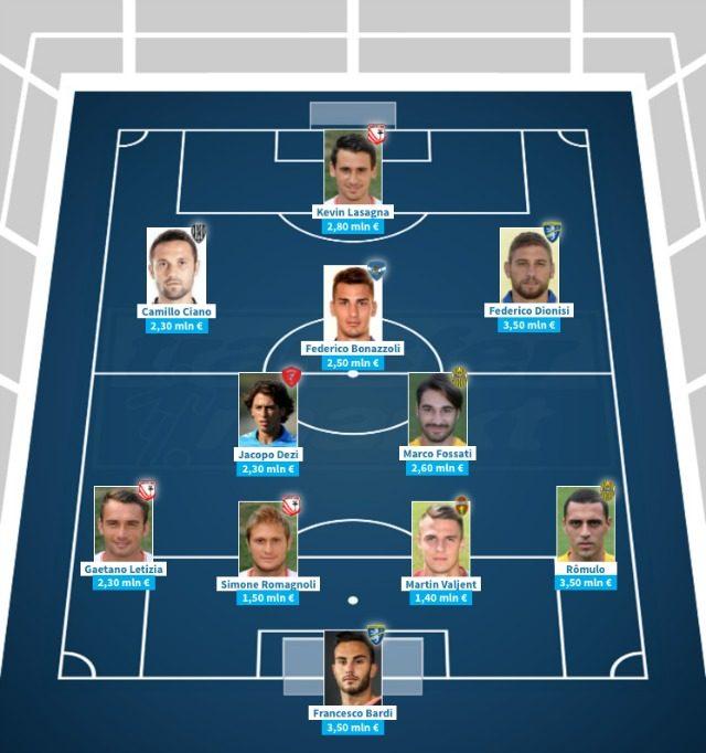 L'11 della B composto dai calciatori con maggiore valutazione di mercato (transfermarkt)