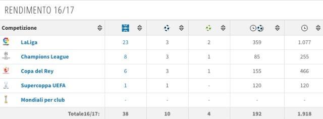 Il rendimento di Marco Asensio nell'ultima stagione (Transfermarkt)