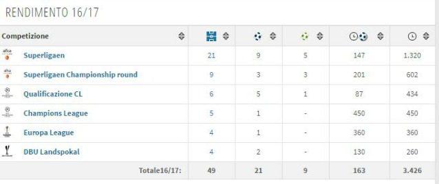 In foto: il rendimento di Cornelius nell'ultima stagione (fonte transfermarkt.it)