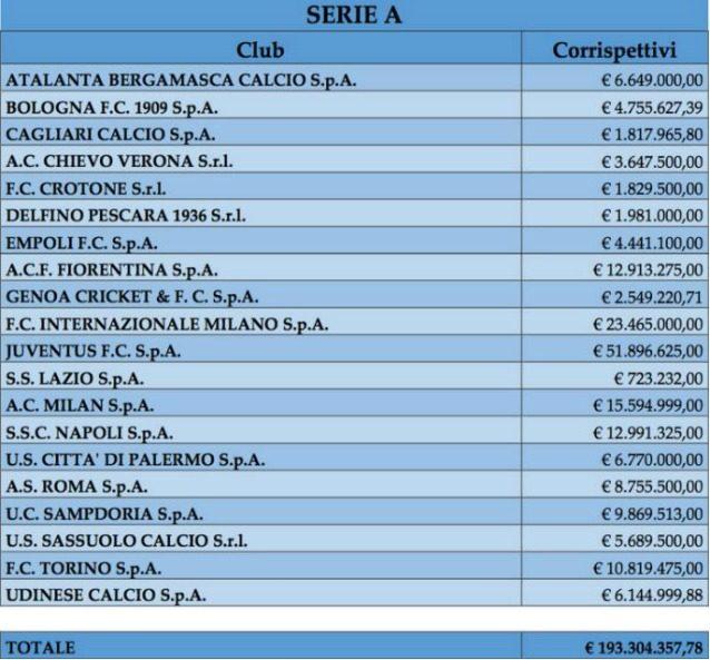 Procuratori sportivi, ecco squadra per squadra i compensi. L'Inter ha speso…