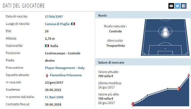 La scheda del giovane Castrovilli (transfermarkt.it)
