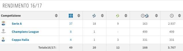 Il rendimento di Insigne nell'ultima stagione (fonte Transfermarkt)