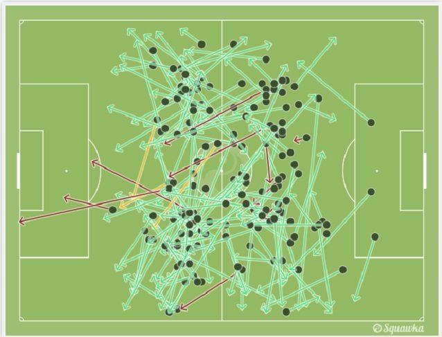 I passaggi di Jorginho nella partita record contro la Lazio