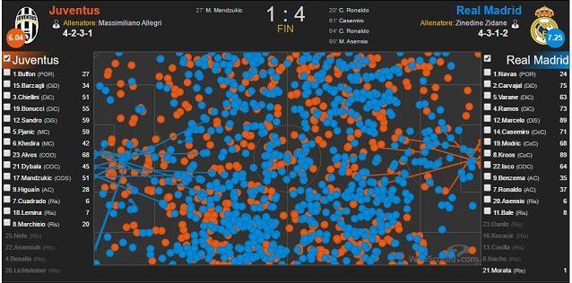 Le zone di azione di Juve e Real Madrid. Gli spagnoli riescono a coprire meglio le fasce e penetrano di più in area