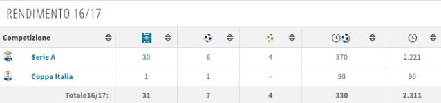 Il rendimento di Kessié nell'ultima stagione (Transfermarkt)