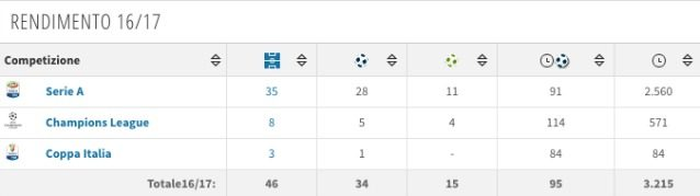 Il rendimento di Mertens nella scorsa stagione (fonte Transfermarkt)