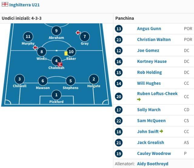 Il sistema di gioco dell'Inghilterra U21 (transfermarkt)
