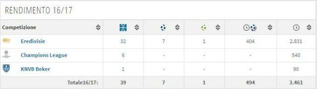 Il rendimento di Moreno nell'ultima stagione (Transfermarkt)