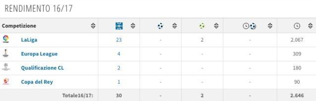 Il rendimento di Musacchio nell'ultima stagione (Transfermarkt)
