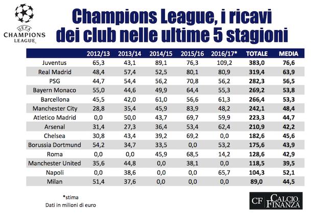 Nessuno ha guadagnato più della Juve in Champions negli ultimi 5 anni (foto Calcio e finanza)