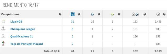 Il rendimento di André Silva nell'ultima stagione (Transfermarkt)