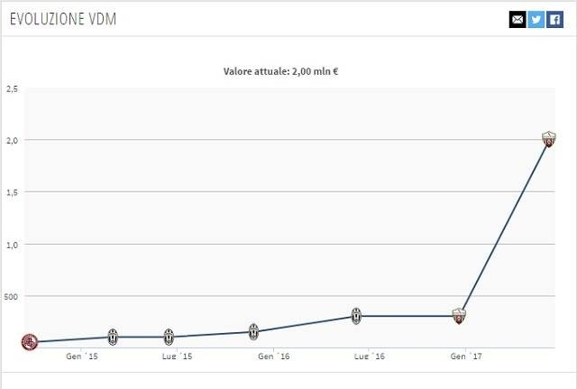 Evoluzione valore di mercato di Andrea Favilli (fonte Transfermarkt.com)