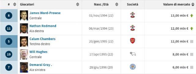 I migliori 5 calciatori in rosa per corrente valore di mercato (transfermarkt)