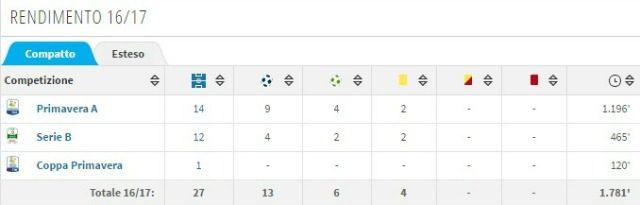 Il rendimento di Luca Vido con Milan Primavera e Cittadella (transfermarkt)