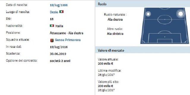 Scheda anagrafica di Luca Zanimacchia (fonte Transfermarkt.com)