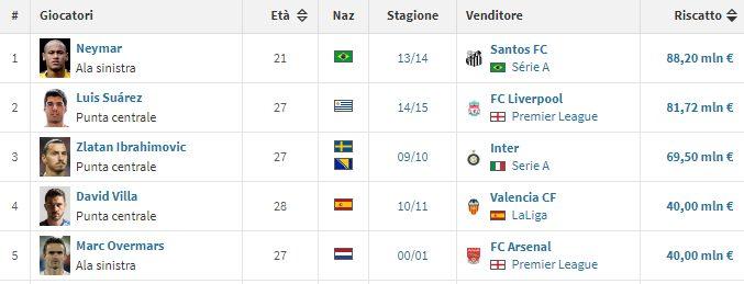 I 5 acquisti record del Barcellona: guida Neymar (fonte transfermarkt.it)