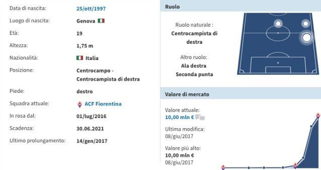 Napoli su Federico Chiesa: si tratta con la Fiorentina