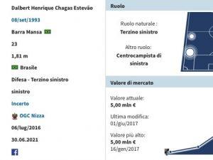 Inter, rilancio per Dalbert: 15 milioni di euro più bonus
