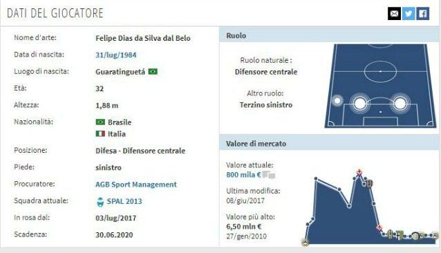 In foto: la scheda di Felipe (fonte transfermarkt.it)