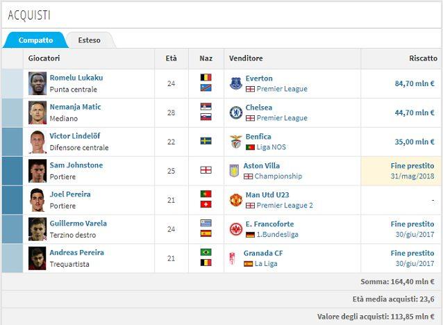 La campagna acquisti del Manchester United (www.transfermarkt.it)