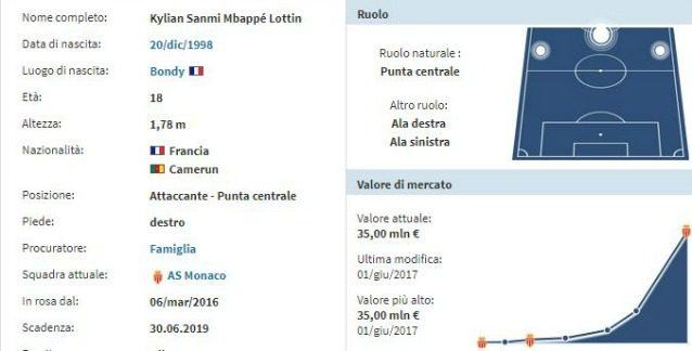 La scheda di Mbappé (Transfermarkt)
