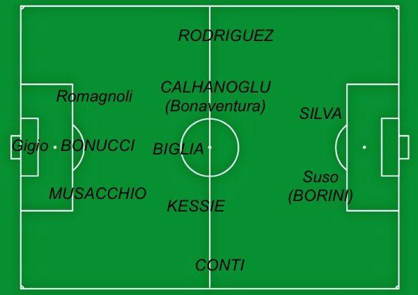 Come sarà la formazione del Milan per la stagione 2017/2018?