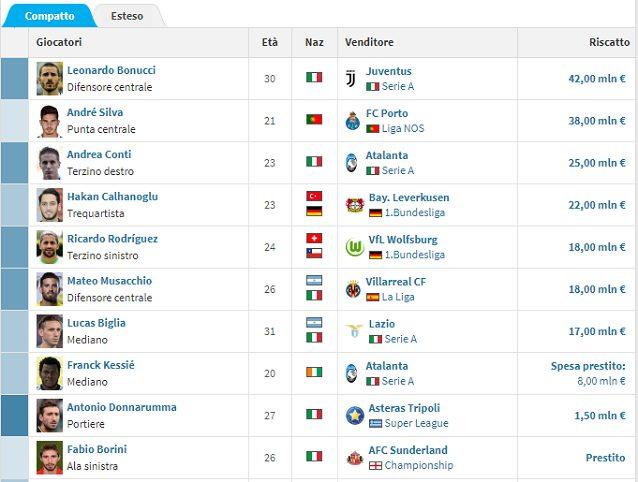 Milan, continua il pressing per Diego Costa. Le ultime