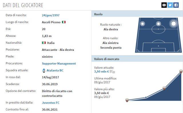 In foto: la scheda di Riccardo Orsolini (fonte transfermarkt.it)