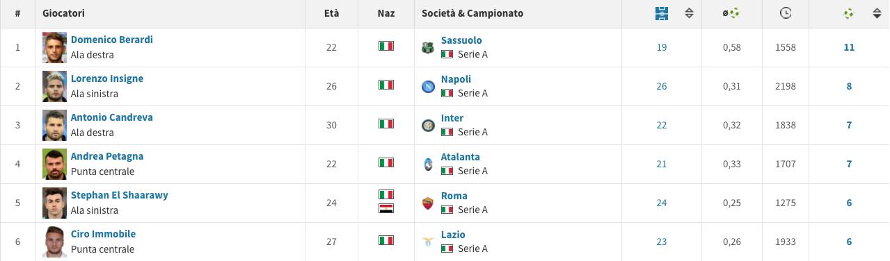 Gli assist–man italiani nell'anno solare 2017 (Transfermarkt.it)