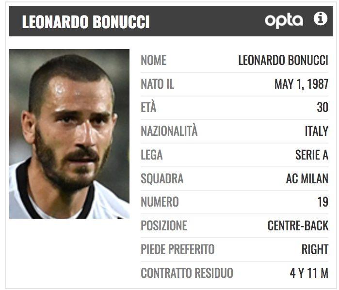 Il profilo di Leonardo Bonucci (PlayRatings.net)