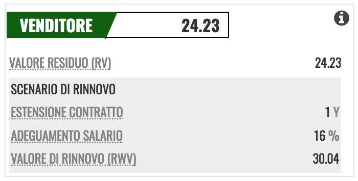Il valore residuo degli altri 4 anni di contratto in essere precedentemente con la Juventus (PlayRatings.net)