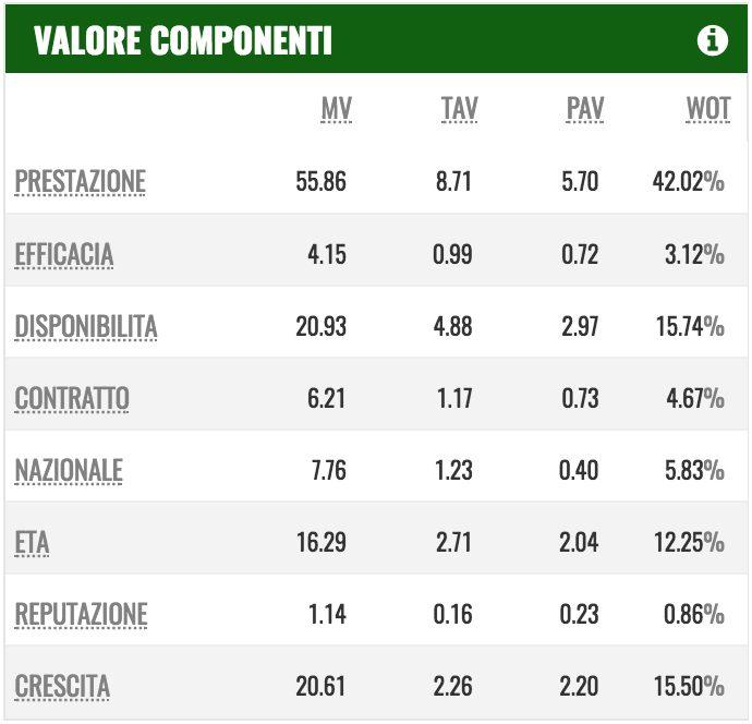 Le componenti che formano il valore di mercato di Dybala (PlayRatings.net)