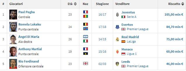 I 5 acquisti record dello United: Pogba pagato 105 milioni di euro (fonte transfermarkt.it)