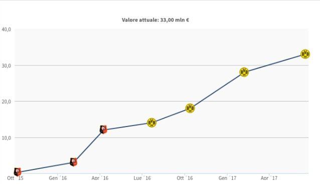 Evoluzione del valore di mercato di Dembélé (Transfermarkt)