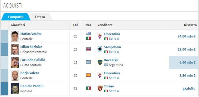 Gli acquisti dell'Inter al 7 agosto 2017 (fonte: transfermarkt.it)