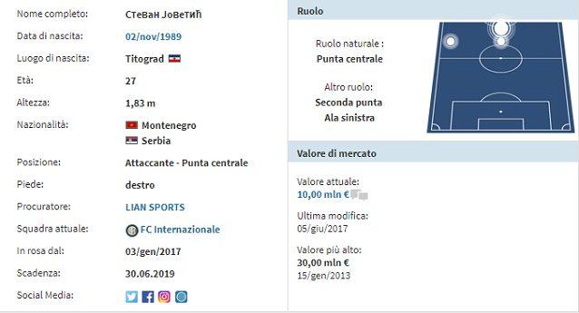 Il profilo di Jovetic (fonte: transfermarkt.it)