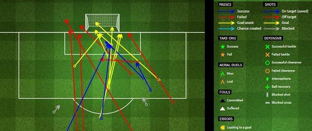 I movimenti offensivi ed i tiri scagliati dalla Lazio contro la Sampdoria (fourforutwo.com)