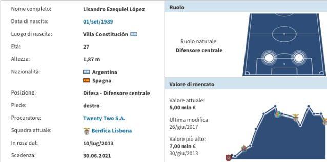 La scheda di Lisandro Lopez (Transfermarkt)