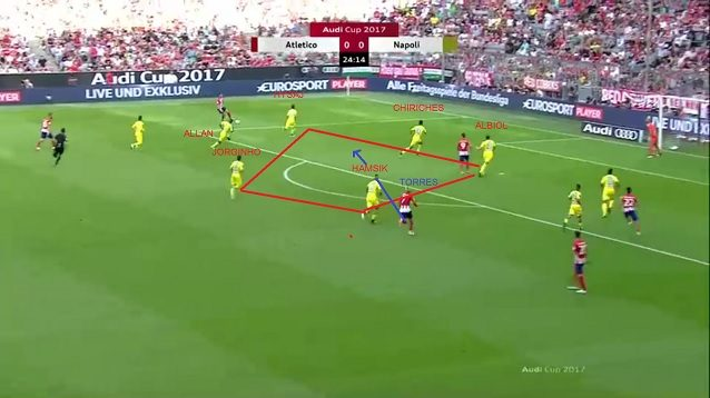 Nell'azione che porta al colpo di testa di Torres, Chiriches e Koulibaly sono troppo vicini e Jorginho è in ritardo nella copertura. Lascia troppo spazio per il taglio dell'attaccante