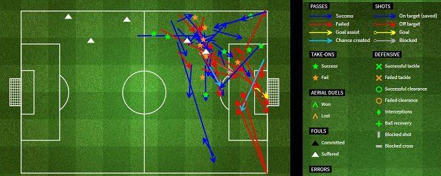 I movimenti offensivi del gioiello Neymar (Fourfourtwo.com)