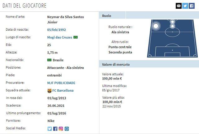 La scheda di Neymar (Transfermarkt.it)