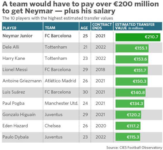 Neymar, il giocatore più costoso di sempre (fonte: CIES Football Observatory)