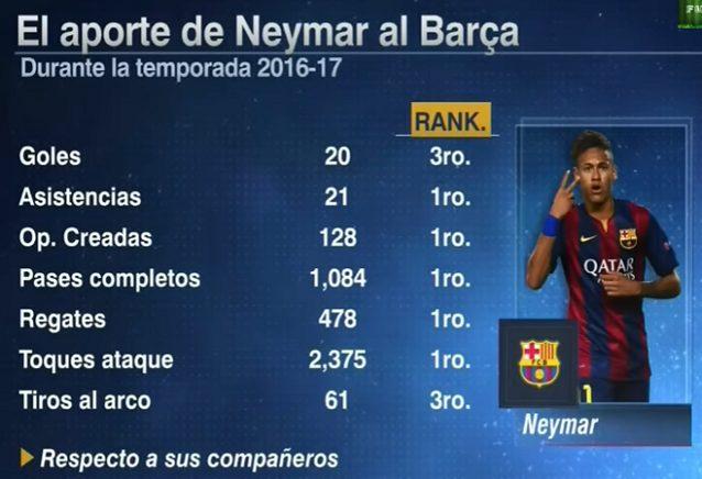 L'incidenza di Neymar rispetto ai suoi compagni nel Barça (fonte: Espn Espana)