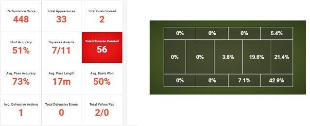 Rashica ha creato 56 occasioni la scorsa stagione al Vitesse, poco meno della metà partendo da destra