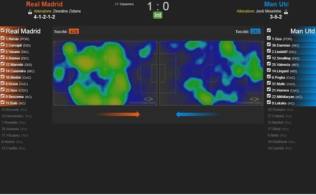 Le zone di azione del primo tempo: il Real, a sinistra, domina il gioco a centrocampo. Lo United rimane troppo basso