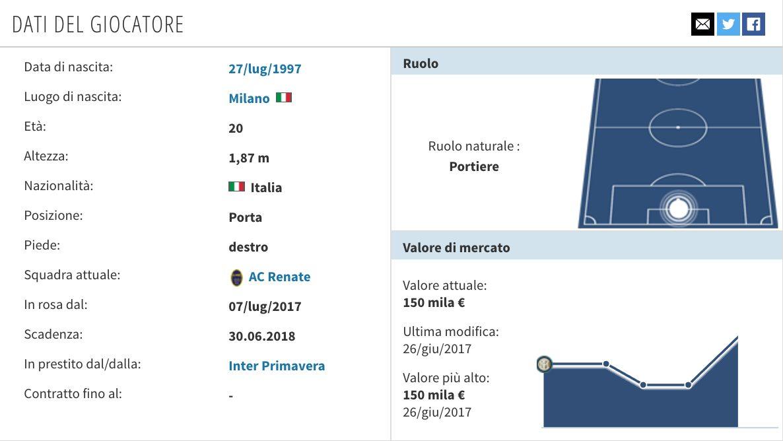 Il profilo di Michele Di Gregorio (Trnsfermarkt.it)
