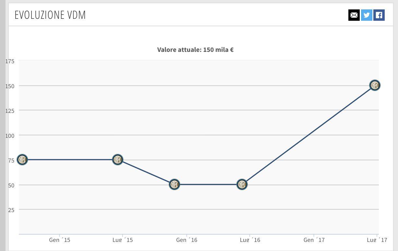 L'evoluzione del valore di mercato di Di Gregorio (Transfermarkt.it)