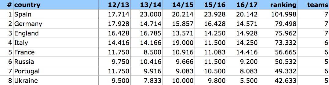 Il coefficiente europeo Paese per Paese, Italia quarta ad un passo dall'Inghilterra.